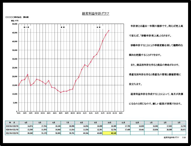 経常利益年計グラフ