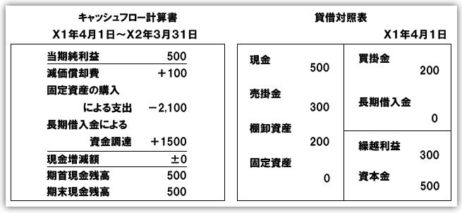 CFBS2