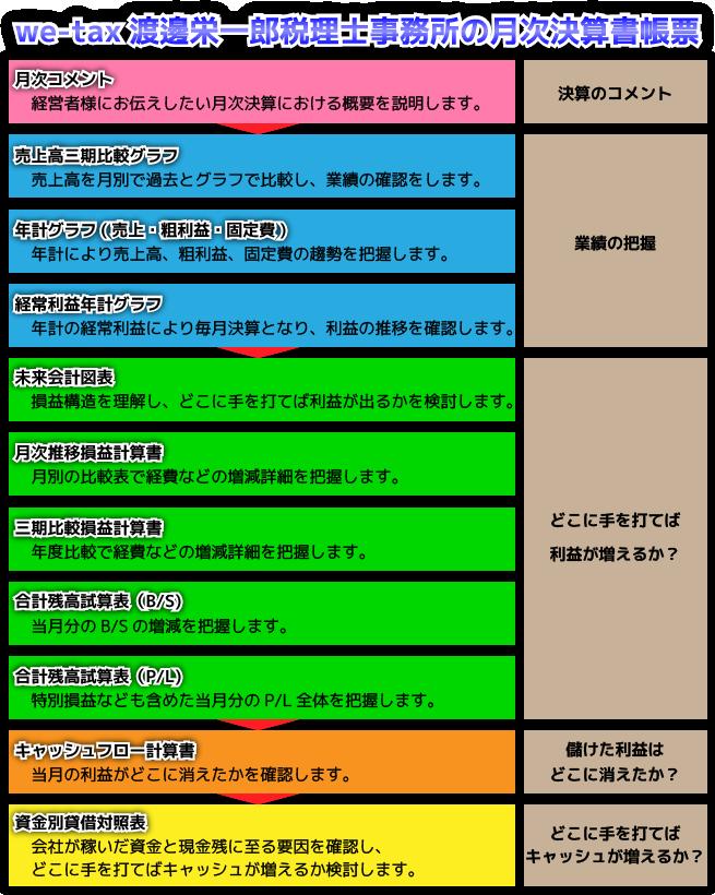 we-tax 渡邊栄一郎税理士事務所の月次決算書帳票
